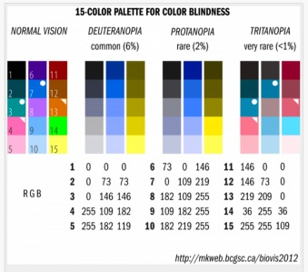 colorbindchart