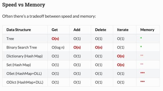 speedvsmemory