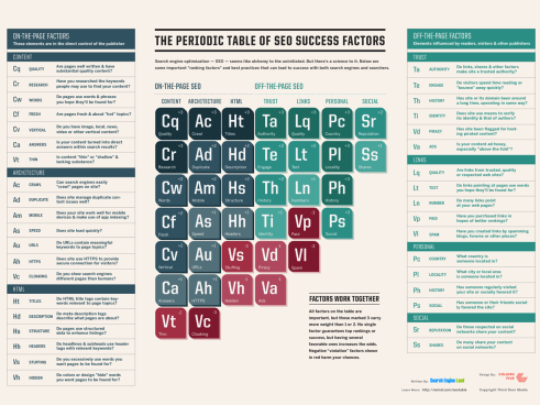 periodic-table-of-seo-2015.png