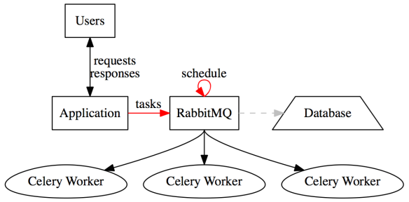 Celery: Distributed Task Queue | chatasweetie